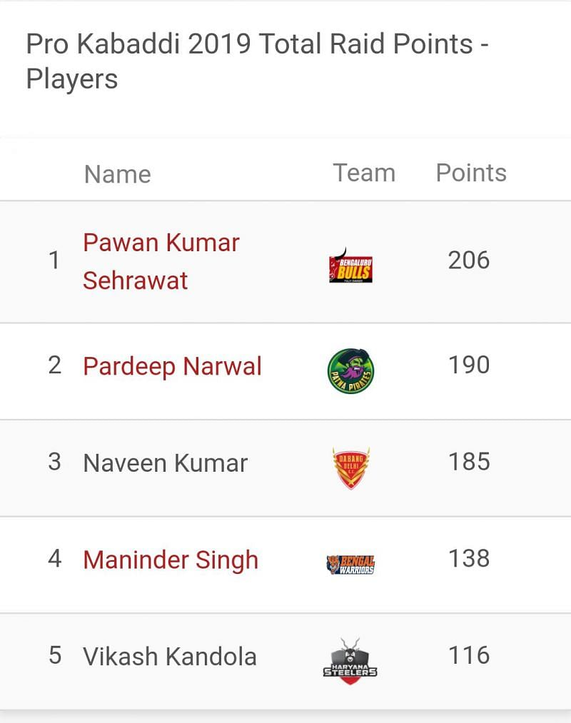 Pawan Sehrawat is the top raider of PKL 2019