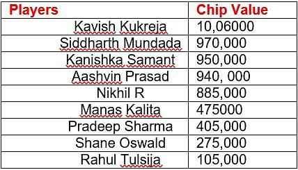 Final 9 Players & The Chip Value