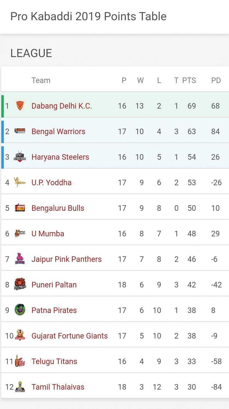 Updated Points Table of PKL 2019