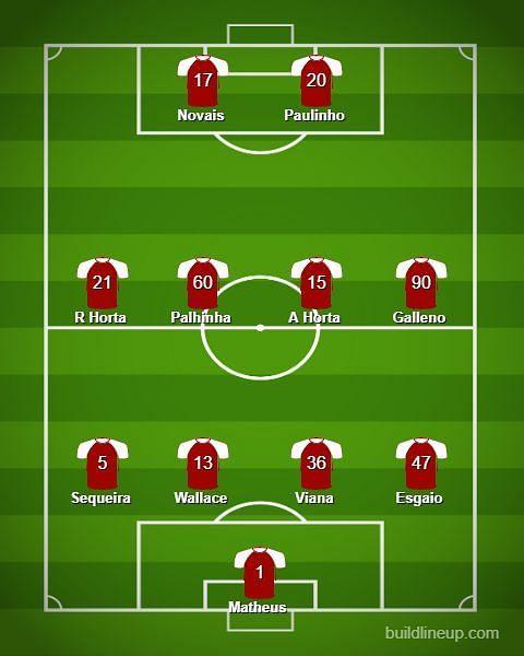 Braga Predicted Lineup Against Wolves