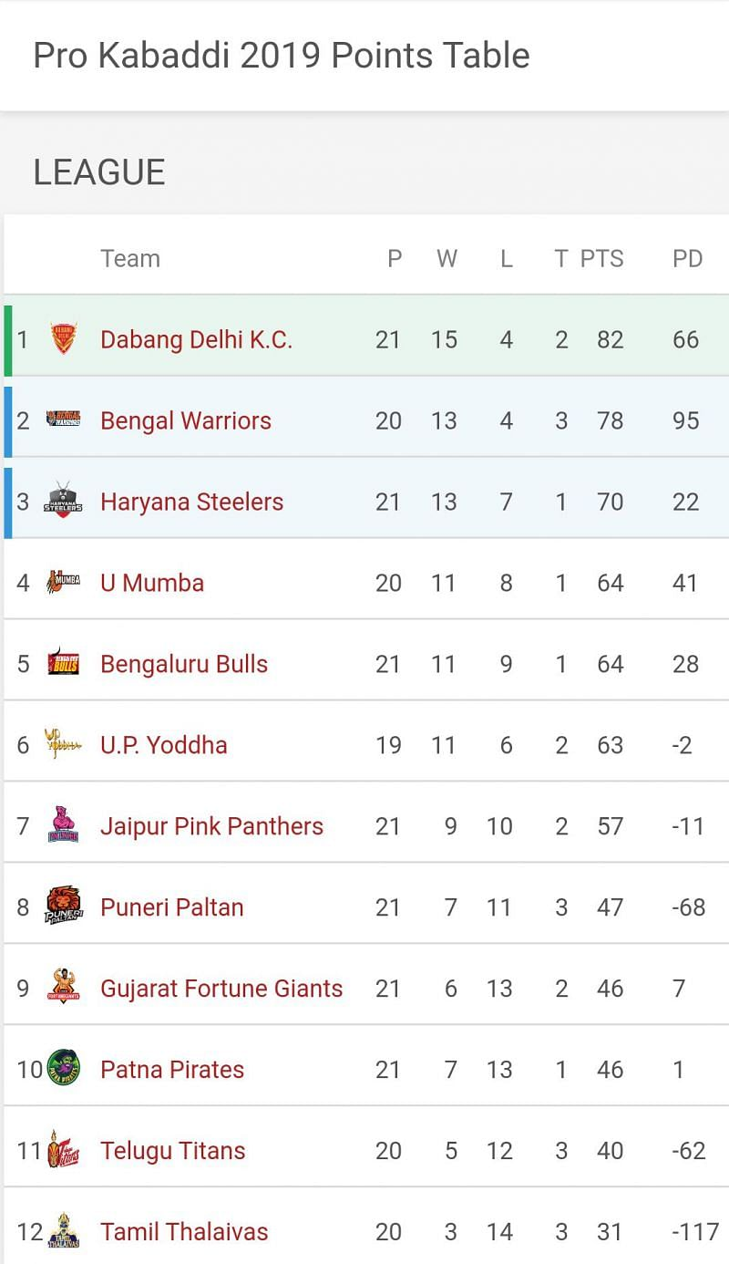 Updated Points Table of Pro Kabaddi League 2019