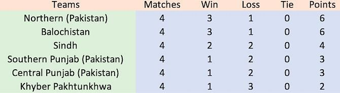 Points table as of matchday nine