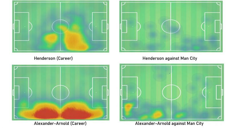 Henderson and Alexander-Arnold's heat map comparison of their career and against Man City