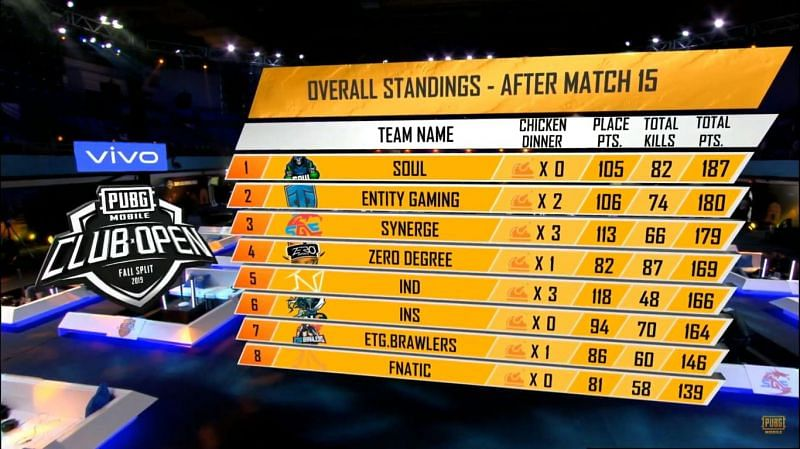SouL bags #1 overall: standings post PMCO Fall Split 2019 SA Regional Finals Day 3 Match 15.