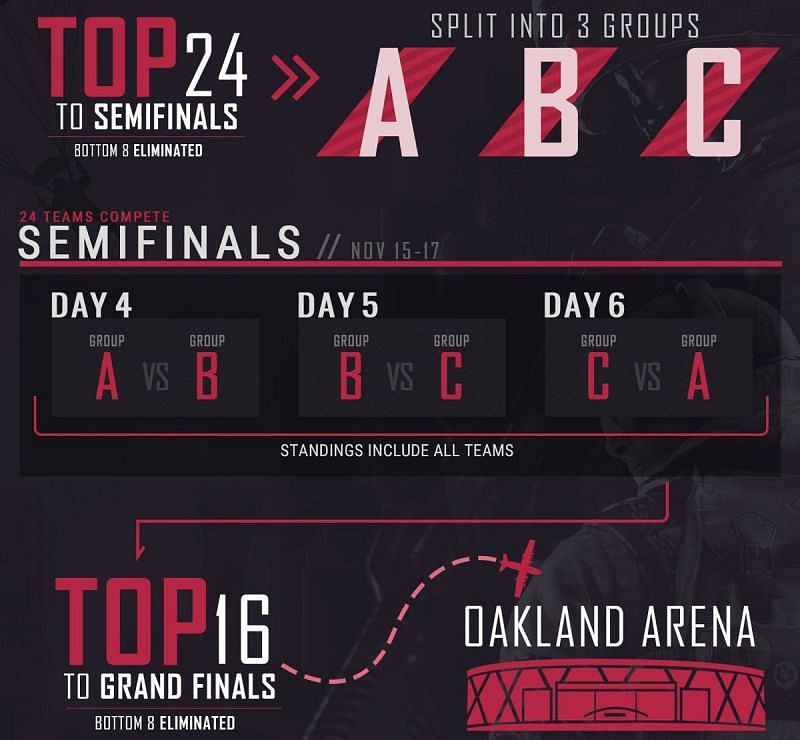 Here is what you need to know about the semi-finals