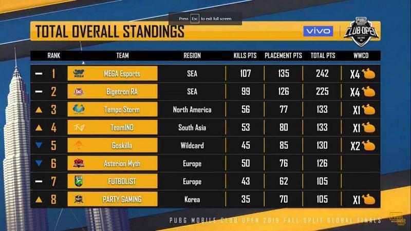 Mega Esports is leading the table