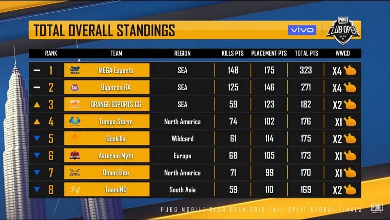 PMCO 2019 Global Prelims Overall Standings