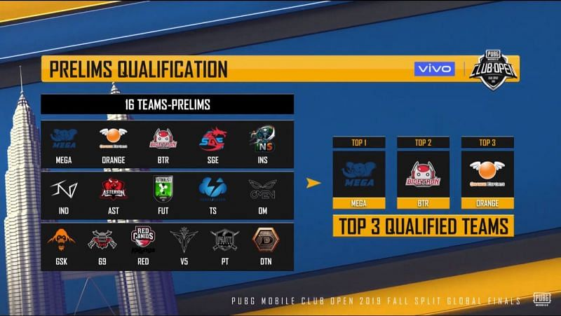 Teams Qualified for PMCO 2019 Global Finals