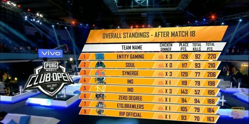 Entity Gaming finishes regional finals at first position
