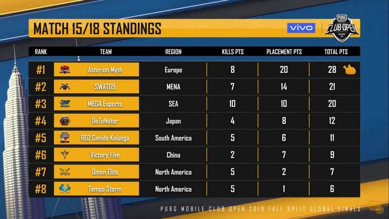 Asterion Myth wins game 15 of PMCO Fall Split Prelims