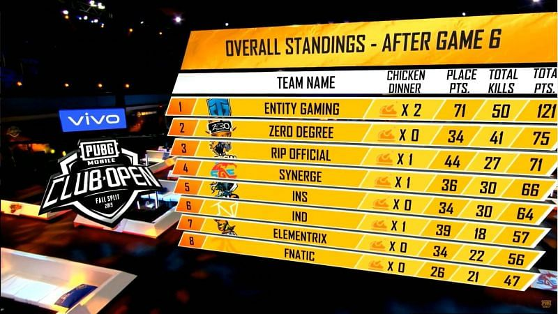 Entity Gaming is leading the table at the end of Day 1