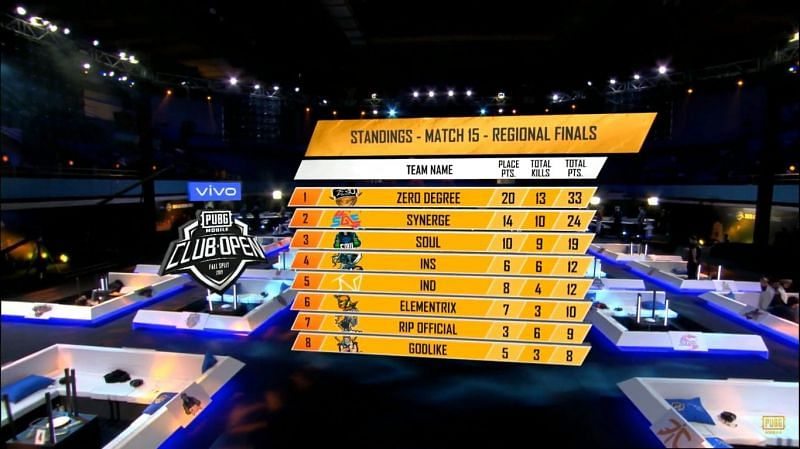 PMCO Fall Split 2019 SA Regional Finals Day 3 Match 15 Standings