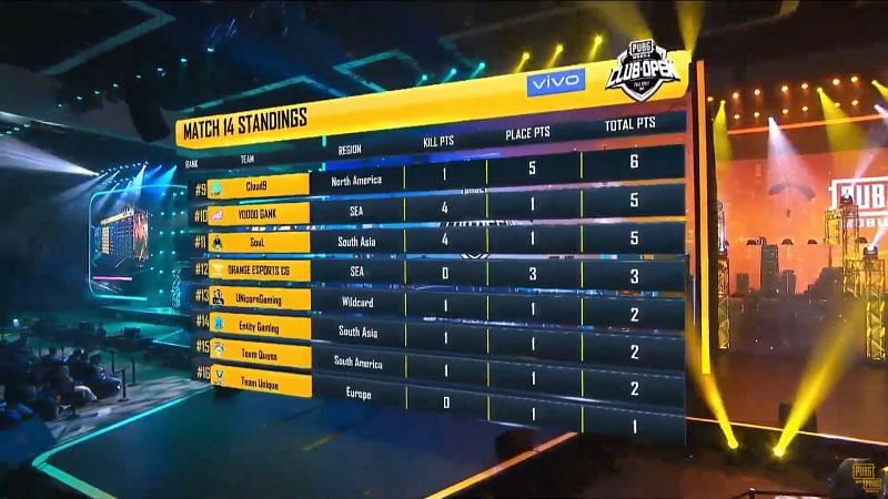 Entity Gaming finished at 16th position