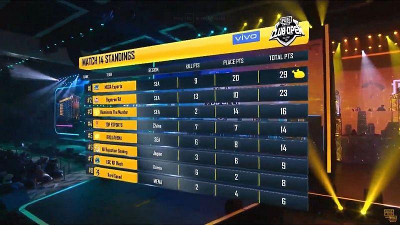 MEGA Esports wins game 14