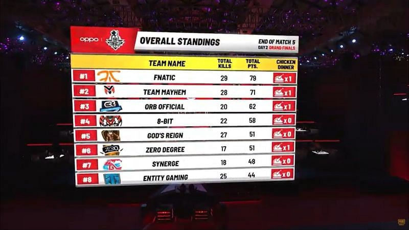 Fnatic is leading the overall standing after Game 5