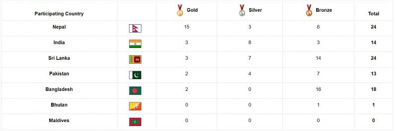 Medal Tally of SAG 2019 (Picture Credits - South Asian Games Official Website)