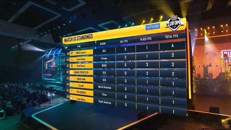 Top Esports faced an early elimination