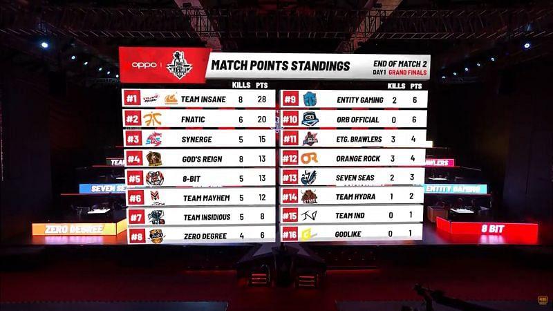 Team Insane wins Game 2