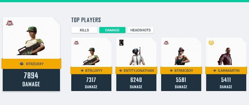 Players with most damage at PMCO Global Finals (Image: PUBG Mobile)