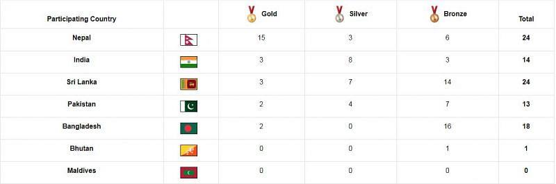 India's medal tally so far at the South Asian Games 2019