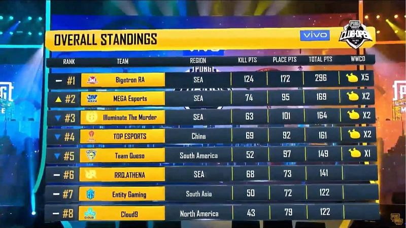 Bigetron RA is leading the overall standings