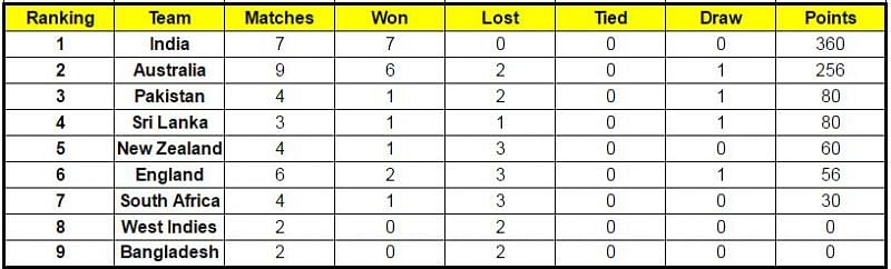 Updated points table of ICC World Test Championship