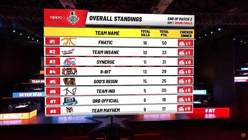 Fnatic is leading the overall standings after Game 2