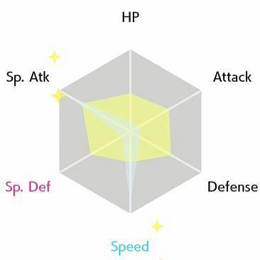 EV Radar