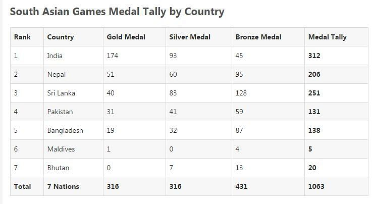Final Medal Tally of SAG 2019