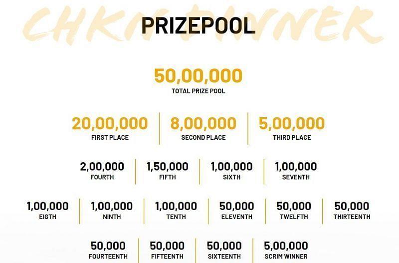 PUBG Mobile All-Stars India 2019 Prize Pool