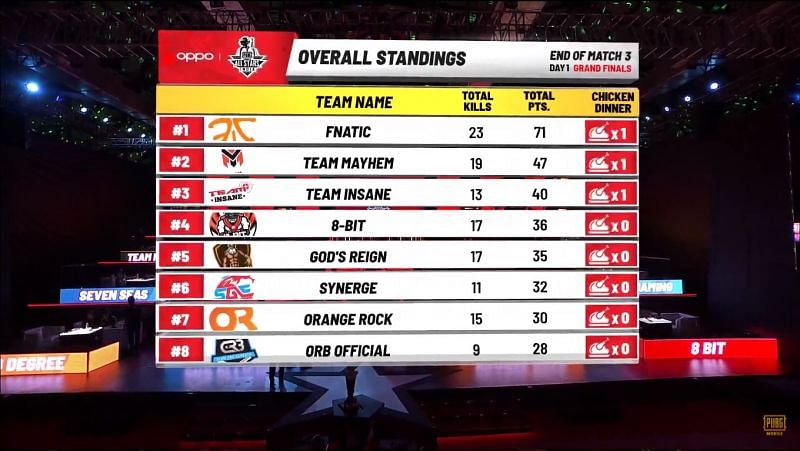 PMAS 2019 Grand Finals Overall Standings