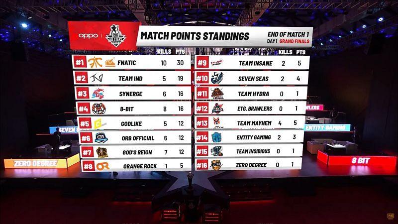 Fnatic wins Game 1