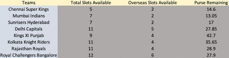 IPL Auction Details