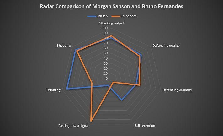 Sanson vs Fernandes, rating values courtesy of smarterscout.com