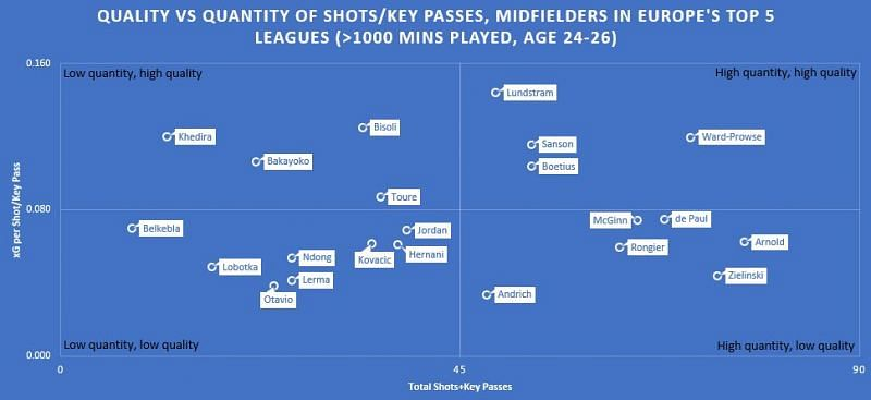 Sanson compared to midfielders of a similar age range and playing time