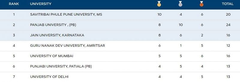 The Khelo India University Games 2 020 Medal Tally after action ended on Day 6 (26 February)