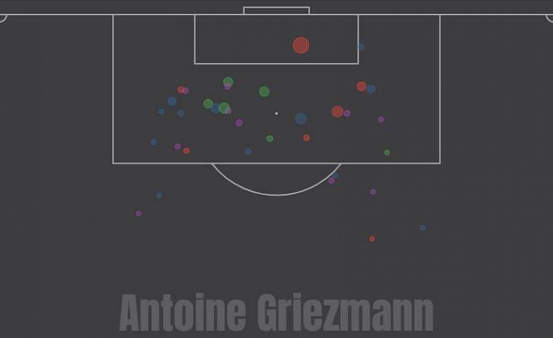 Griezmann at Barcelona