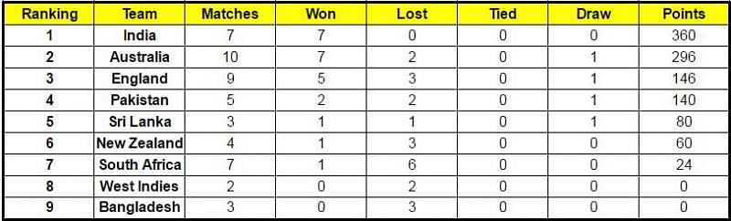 Updated ICC World Test Championship Points Table