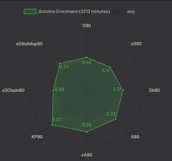 Griezmann at Atletico