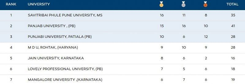 The Khelo India University Games 2020 Medal tally at the end of Day 9 in Bhubaneshwar, Odisha