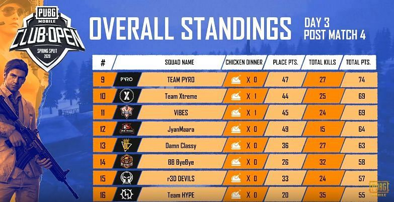 PMCO South Asia Day 3 Standings