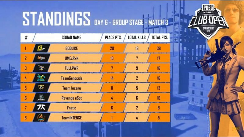 Match standings of Game 3