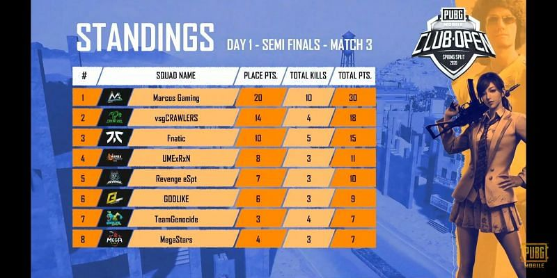 P MCO Spring Split India 2020: Day 1 Semifinal highlights