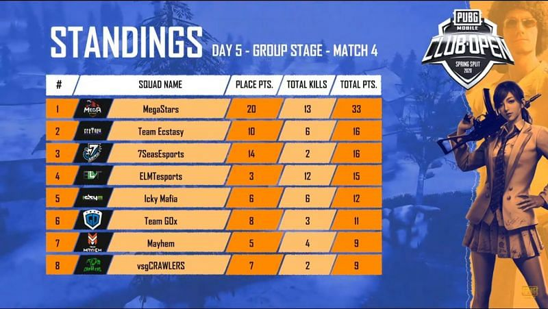 Match standing of gameday 5