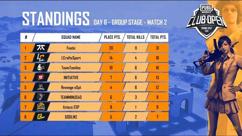 Match standings of game 2