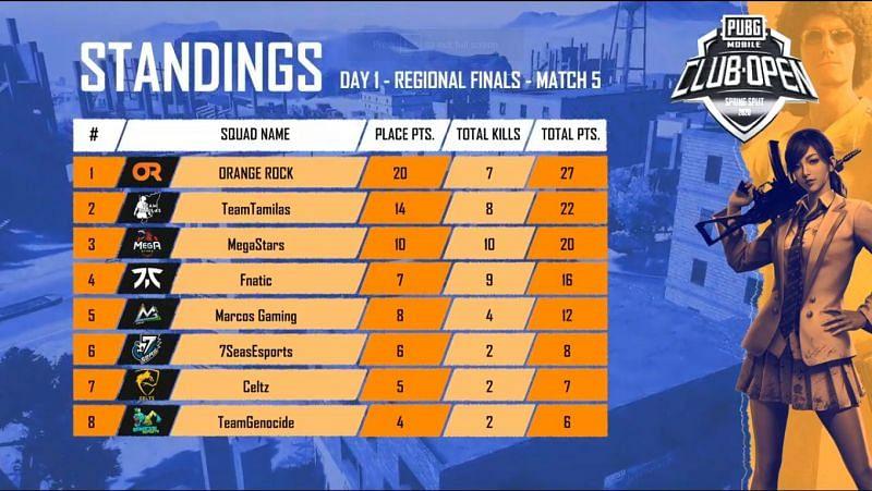 Match Standings