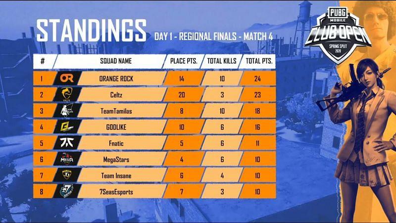 M atch Standings