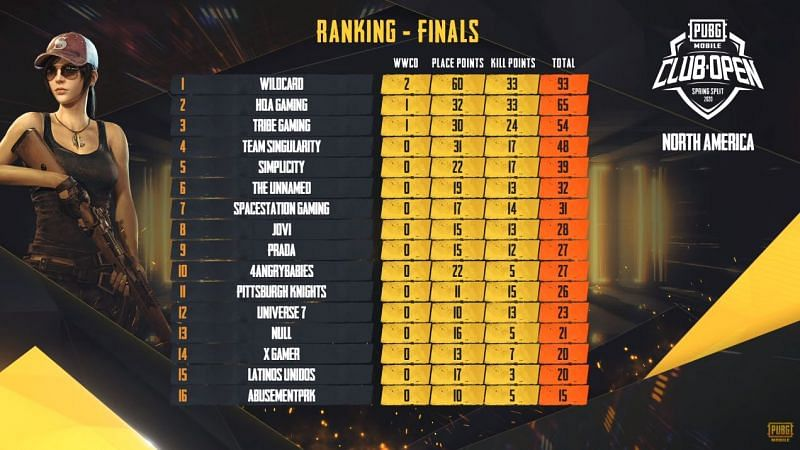 Day 1 Standings