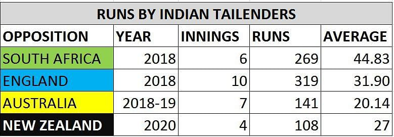 The Indian tail has had underwhelming outings in SENA countries