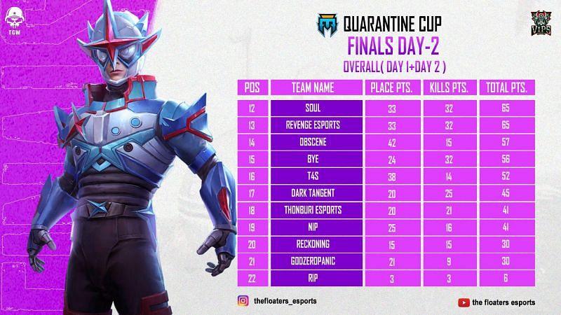 Teams 12-22